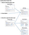 English Wikipedia Existing article creation flow.jpg