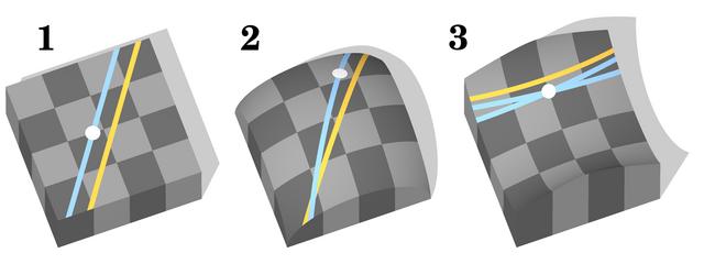 Euclidean & Non-Euclidean