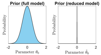 Bayesian model reduction - Example priors. In a 'full' model, left, a parameter has a Gaussian prior with mean 0 and standard deviation 0.5. In a 'reduced' model, right, the same parameter has prior mean zero and standard deviation 1/1000. Bayesian model reduction enables the evidence and parameter(s) of the reduced model to be derived from the evidence and parameter(s) of the full model.