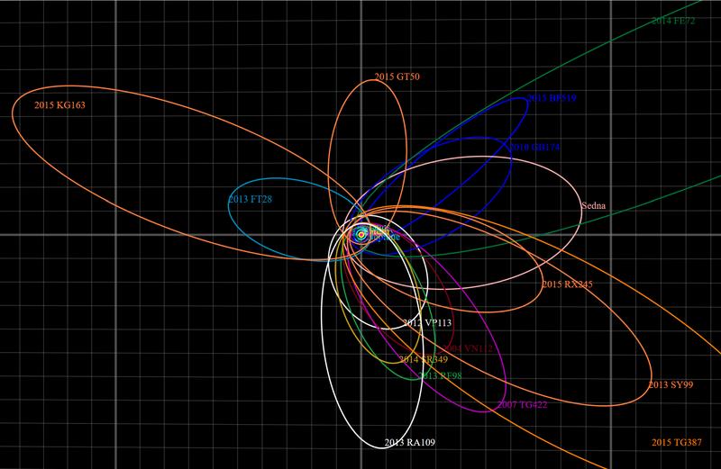 Close-up de órbitas extremas de objetos e planetas trans-netunianos