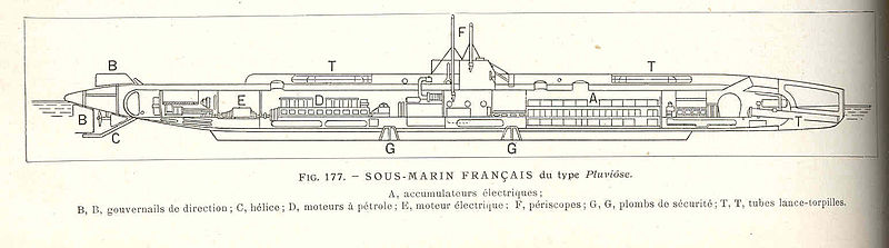 Scheme of the Pluviôse-class submarine.