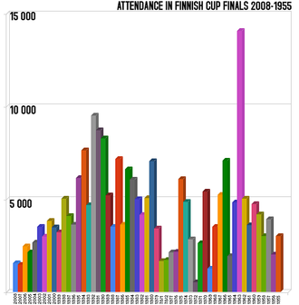 Finnish Cup - Final attendances between 1955-2008