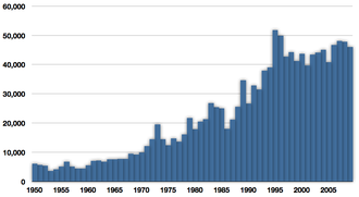 Indo-Pacific king mackerel - Commercial capture of Indo-Pacific king mackerel in tonnes from 1950 to 2009