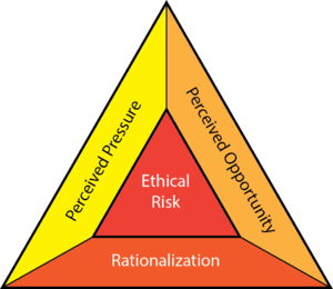 Fraud Triangle.png