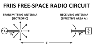 Friis transmission equation - Friis' Free-space Radio Circuit.