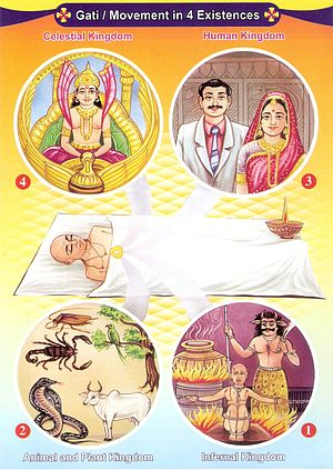 Reincarnation - The drawing illustrating how the soul travels to any one of the four states of existence after death depending on its karmas, according to Jainism.