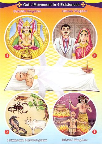 Reincarnation - In Jainism, a soul travels to any one of the four states of existence after death depending on its karmas.