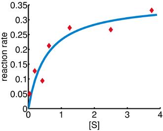 Gauss–Newton algorithm - Image: Gauss Newton illustration