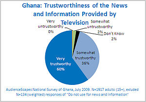 Media of Ghana - Ghana mass media, news and information provided by television.
