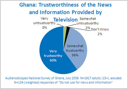 Ghana mass media, news and information provided by television. Ghana Trustworthiness of Media.jpg
