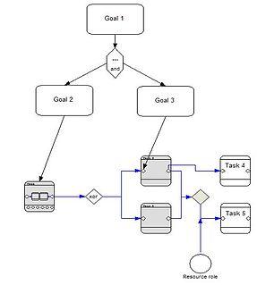 Extended Enterprise Modeling Language