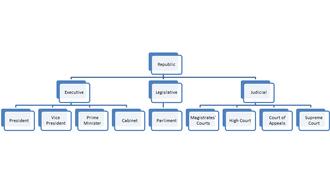 Politics of Uganda - The structure of Uganda's government.