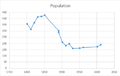 Graph showing population changes in Great Henny.png