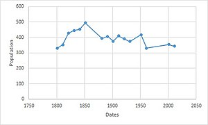 Great Maplestead - Total population of Great Maplestead Civil Parish, Essex, as reported by the Census of Population from 1801–2011