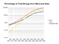 Growth of Wind and Solar to 92% by 2030.png