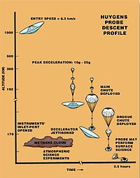 Huygens Probe Descent Profile.jpg