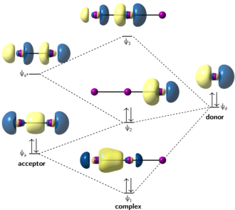 Figure 2: A donor-acceptor interaction diagram illustrating construction of the triiodide anion s natural bond orbitals from I2 and I fragments. I3-NBOs.png