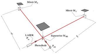 Virgo interferometer - Basic scheme of a gravitational wave suspended interferometric detector like Virgo.