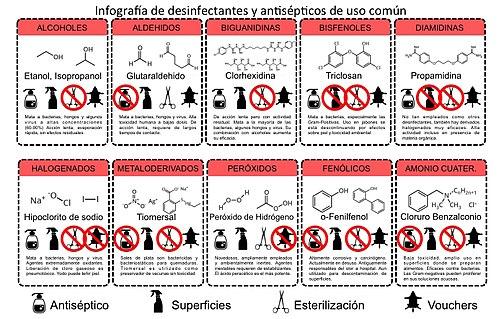 Infografía de categorías de desinfectantes.jpg