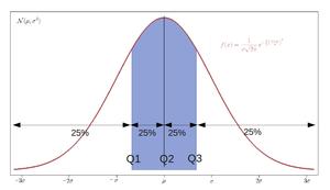 Quantile - Image: Iqr with quantile