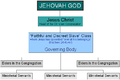 JW organisation structure 2.png