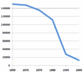 Jews in Belarus, censuses 1959-2009.png