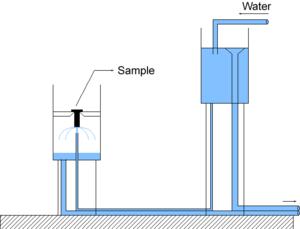 Hardenability - Jominy test apparatus.