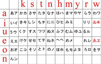 Kana - Image: Kana chart