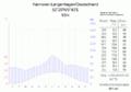 Klimadiagramm-Hannover-Langenhagen-Deutschland-metrisch-deutsch.png