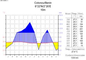 Klimadiagramm-deutsch-Cotonou-Benin