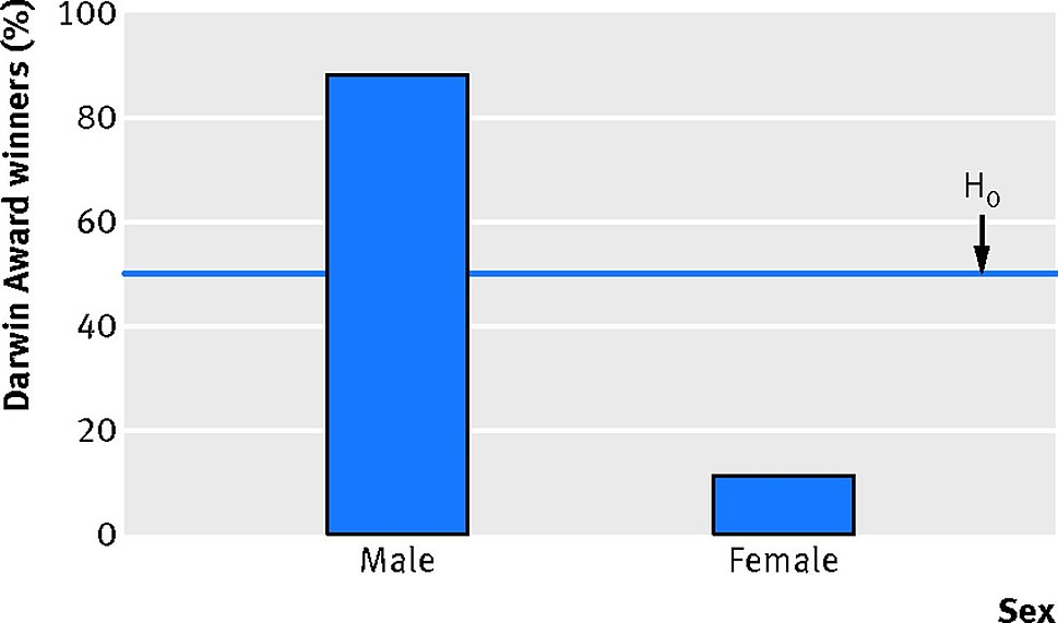Lendrem et al.-2014-Figure 1-The Darwin Awards sex differences in idiotic behavior