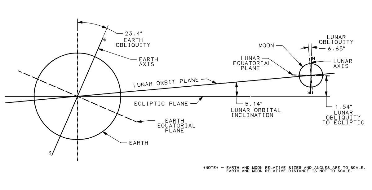 Moon Orbit Diagram | Wiring Diagram on
