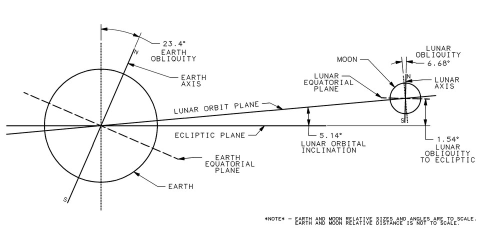Diagram of the Moon's orbit with respect to the Earth