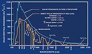 MODIS ATM solar irradiance.jpg