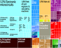 Malaysia treemap.png