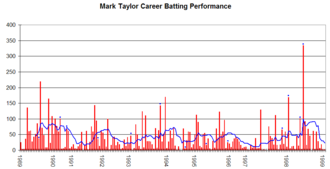 Mark Taylor (cricketer) - Mark Taylor's career performance graph.