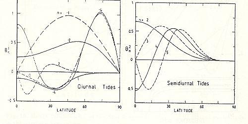 atmospheric tides chapman s lindzen r s