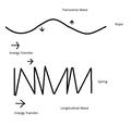 ModernPhysicsTransversalLongitudinalWaves.png