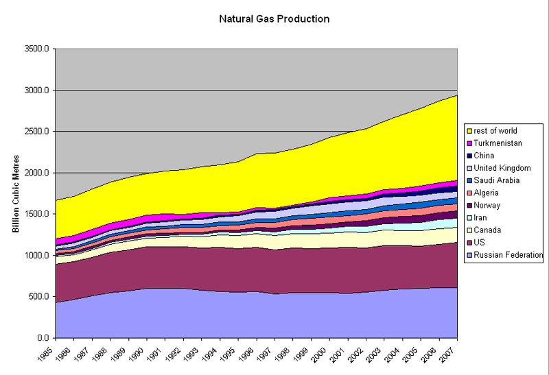 Natural Gas Must Be Into A Liquid Before Tranporting