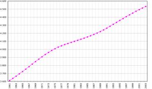 Demografische Entwicklung Norwegens