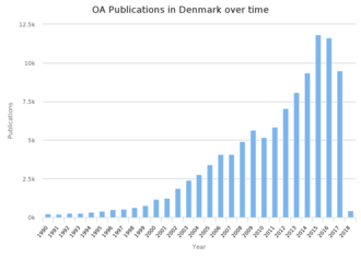 Open access in Denmark - Growth of open access publications in Denmark, 1990-2018