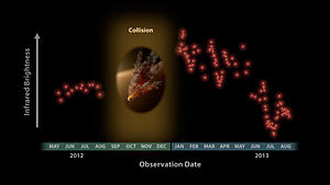 NGC 2547 - Plot of IR brightness over time suggesting a collision of asteroids near star NGC 2547-0ID8 (2012-2013).