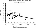 Parasite130113-fig7 Haemonchotolerance in West African Dwarf goats.tif