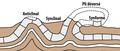 Plis-géologiques.png
