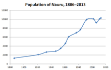 Population of Nauru, 1921-2011.png