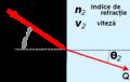 Principiul lui Fermat.png