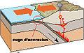 Prisma de acrecion lmb rg.jpg