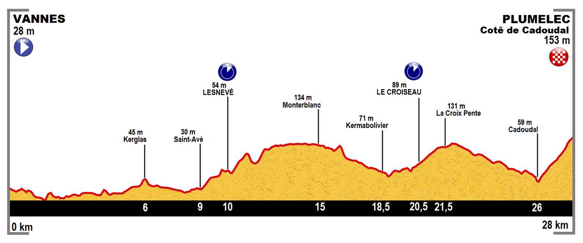 Tour de France 2015/9. Etappe – Wikipedia