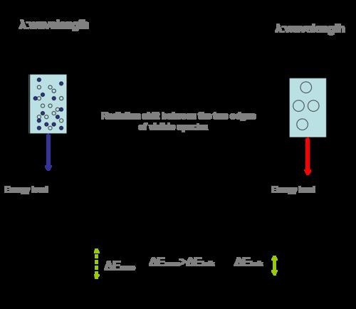 5100c70f242 O confinamento quântico é responsável pelo aumento da diferença de energia  entre estados de energia e o gap de energia
