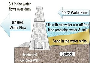 Sand dam - Image: Sand dam illustration 2